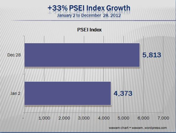 p6 growth 2012