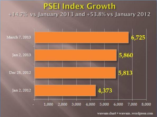 PSEI compare yr