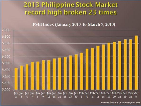PSEI record2013
